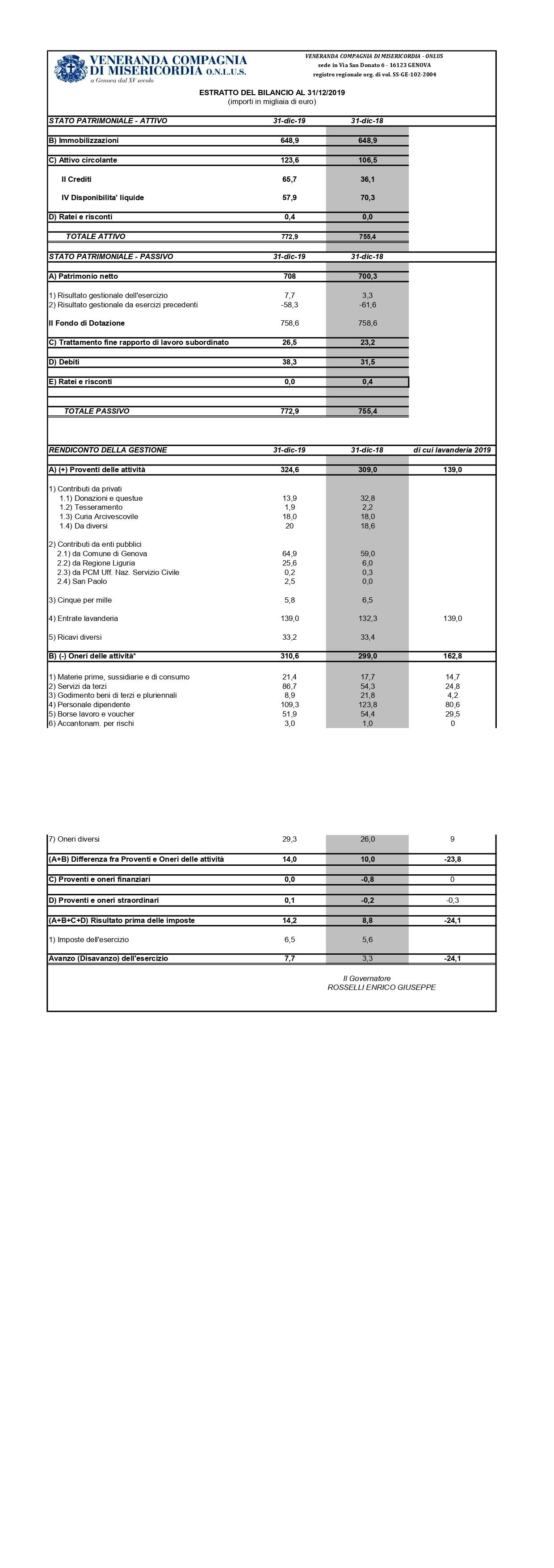 bilancio 2019 per sito