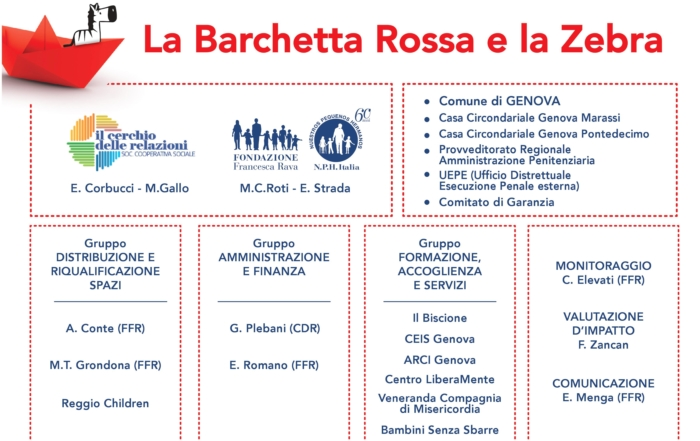 PROGETTO LA BARCHETTA ROSSA E LA ZEBRA
